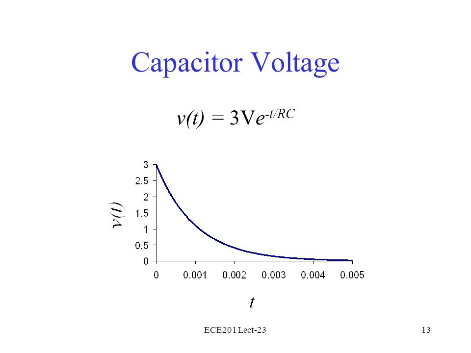 ECE201 Lect-2313 Capacitor Voltage v(t) = 3Ve -t/RC
