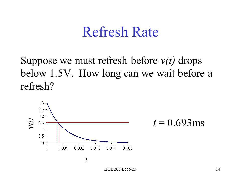 ECE201 Lect-2314 Refresh Rate Suppose we must refresh before v(t) drops below 1.5V. How long can we wait before a refresh? t = 0.693ms