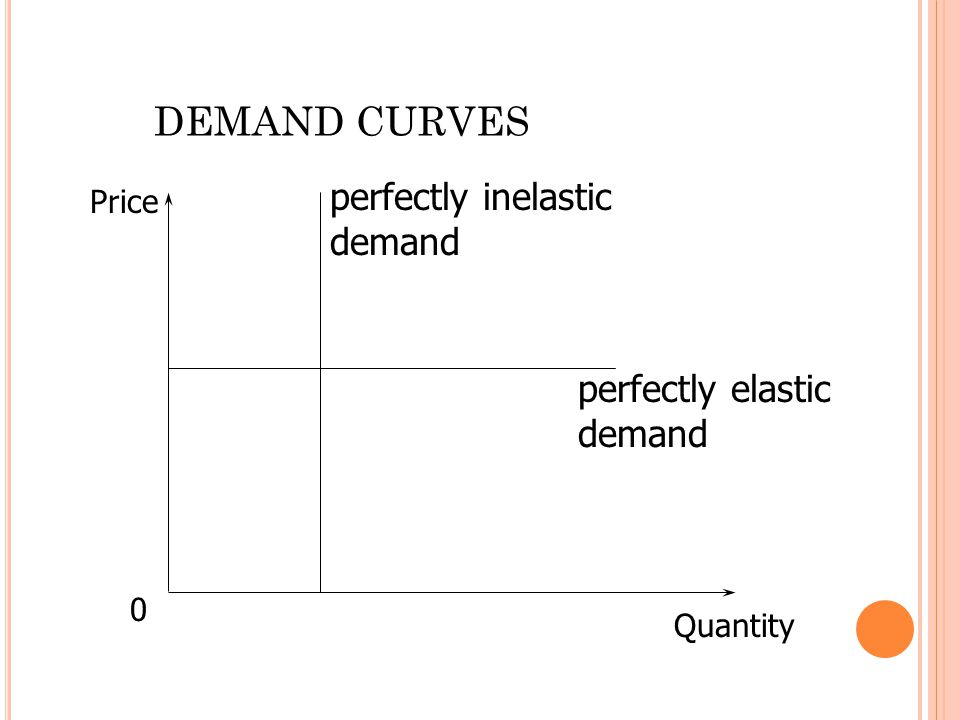 0 Quantity Price DEMAND CURVES perfectly elastic demand perfectly inelastic demand