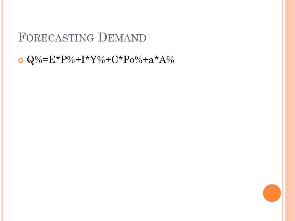 F ORECASTING D EMAND Q%=E*P%+I*Y%+C*Po%+a*A%