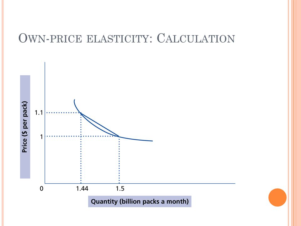 O WN - PRICE ELASTICITY : C ALCULATION