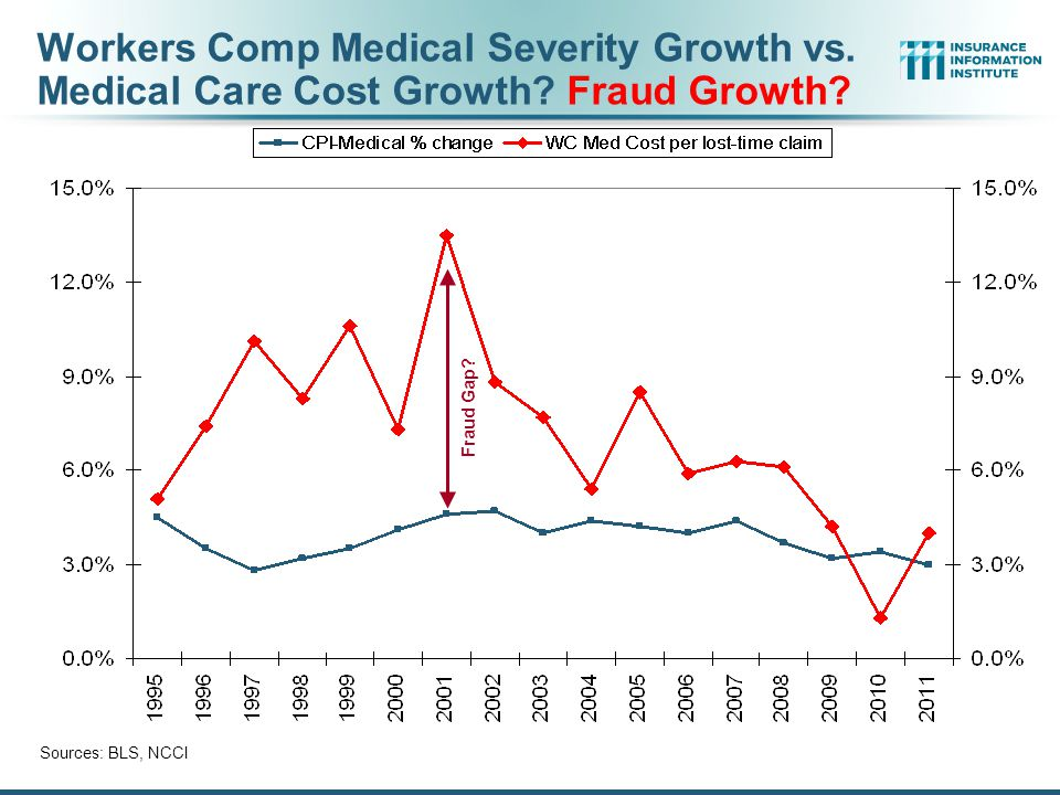 Workers Comp Medical Severity Growth vs. Medical Care Cost Growth.