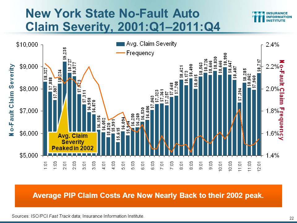 12/01/09 - 9pmeSlide – P6466 – The Financial Crisis and the Future of the P/C 22 New York State No-Fault Auto Claim Severity, 2001:Q1–2011:Q4 Sources: ISO/PCI Fast Track data; Insurance Information Institute.