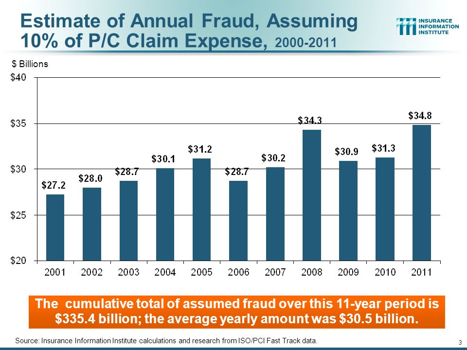 12/01/09 - 9pmeSlide – P6466 – The Financial Crisis and the Future of the P/C 4 Average No-Fault (PIP) Claim Severity, 2012* MI, NJ, FL, NY, and MN appear to have severe and growing problems with rampant fraud and abuse in their No-Fault Systems.