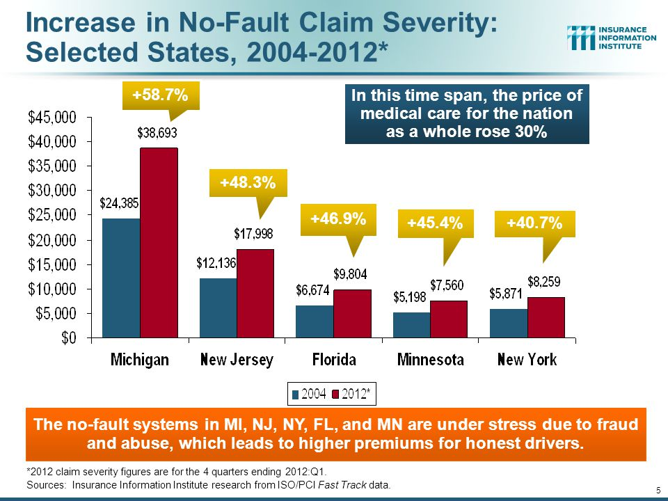 12/01/09 - 9pmeSlide – P6466 – The Financial Crisis and the Future of the P/C 5 Increase in No-Fault Claim Severity: Selected States, 2004-2012* *2012 claim severity figures are for the 4 quarters ending 2012:Q1.