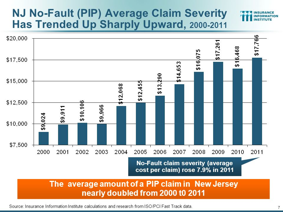 12/01/09 - 9pmeSlide – P6466 – The Financial Crisis and the Future of the P/C 8 NJ No-Fault (PIP) Claim Frequency Fell but Since 2007 Leveled Off, 2000-2011 Rising PIP claim costs in NJ are no longer being offset by declining claim frequencies Source: Insurance Information Institute calculations and research from ISO/PCI Fast Track data.
