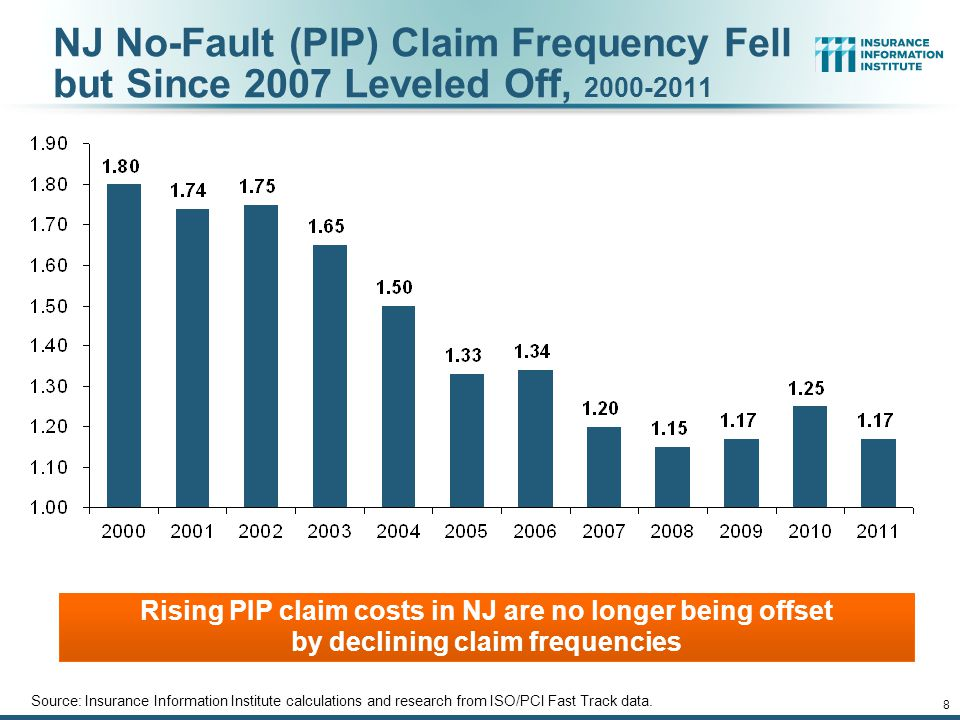 Why Did NY PIP (Auto No-Fault) Claim Severity Growth Outpace NY Medical Care Cost Growth.