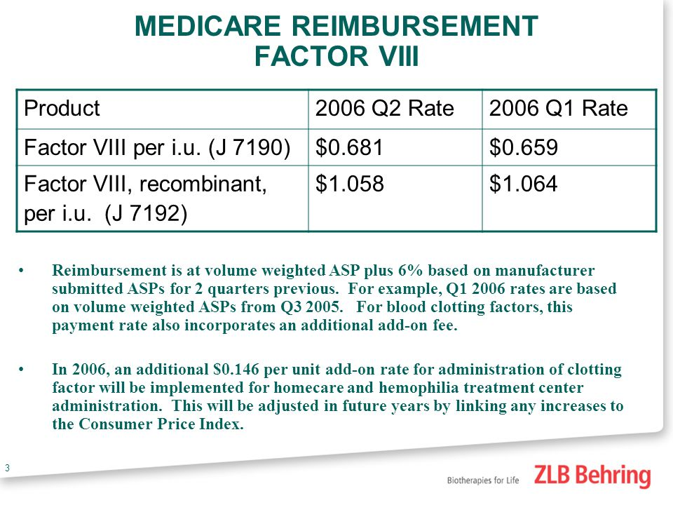 2 Medicare and Hemophilia Eligibility based on age (65+) or disability Blood clotting factor is under Medicare Part B Reimbursement based on Average Sales Price Plus 6% Additional furnishing fee provided specific solely to blood clotting factors 2005 - $0.14 per iu 2006 - $0.146 per iu Medicare payment based on 80/20 split 80% of costs picked up by Medicare 20% is the patient responsibility