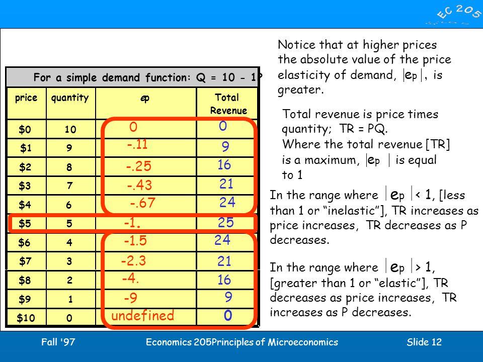 Fall 97Economics 205Principles of MicroeconomicsSlide 12 For a simple demand function: Q = 10 - 1P pricequantityepTotal Revenue $010 $19 $28 $37 $46 $55 $64 $73 $82 $91 $100 -2.3 -9 0 -.11 -.25 -.43 -.67 -1.