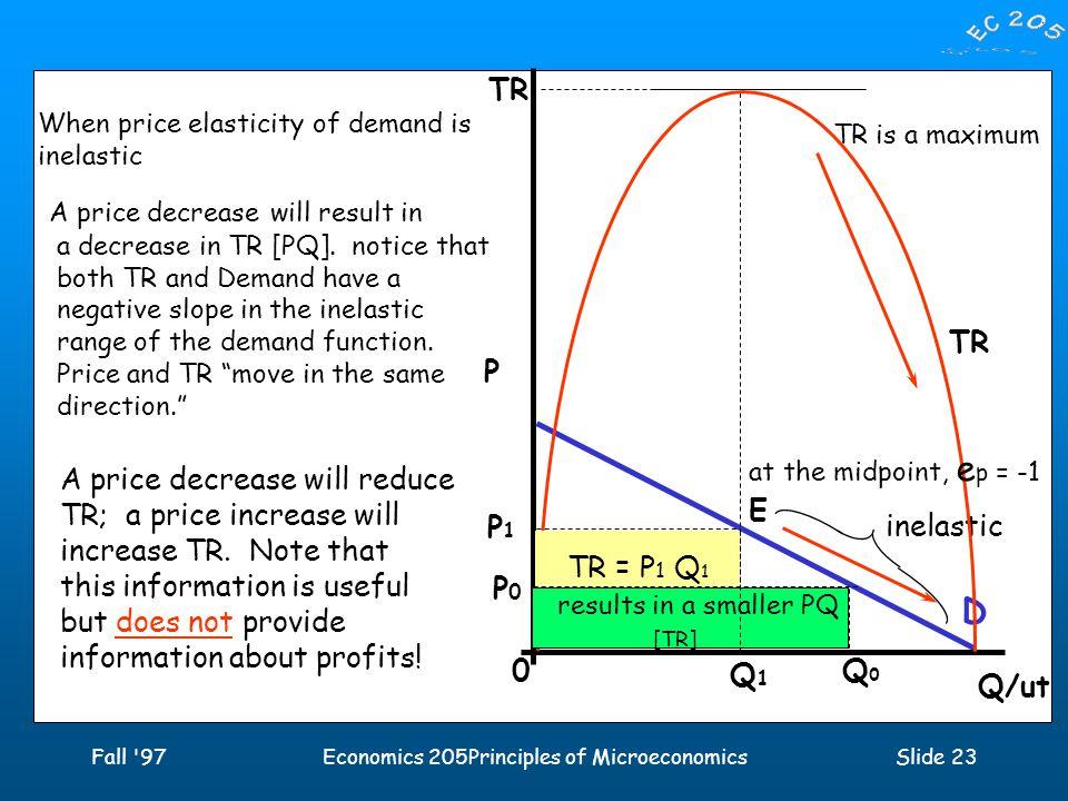 Fall 97Economics 205Principles of MicroeconomicsSlide 23 P Q/ut D inelastic TR at the midpoint, e p = -1 0 E P1P1 Q1Q1 TR is a maximum TR = P 1 Q 1 [Maximum] TR When price elasticity of demand is inelastic A price decrease P0P0 Q 0 results in a smaller PQ [TR] will result in a decrease in TR [PQ].