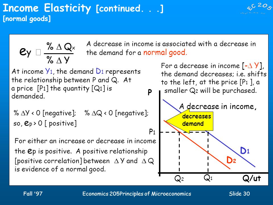 Fall 97Economics 205Principles of MicroeconomicsSlide 30 Income Elasticity [continued...] [normal goods] ey  ey  %  Q x %  Y Q/ut P D1D1 A decrease in income is associated with a decrease in the demand for a normal good.
