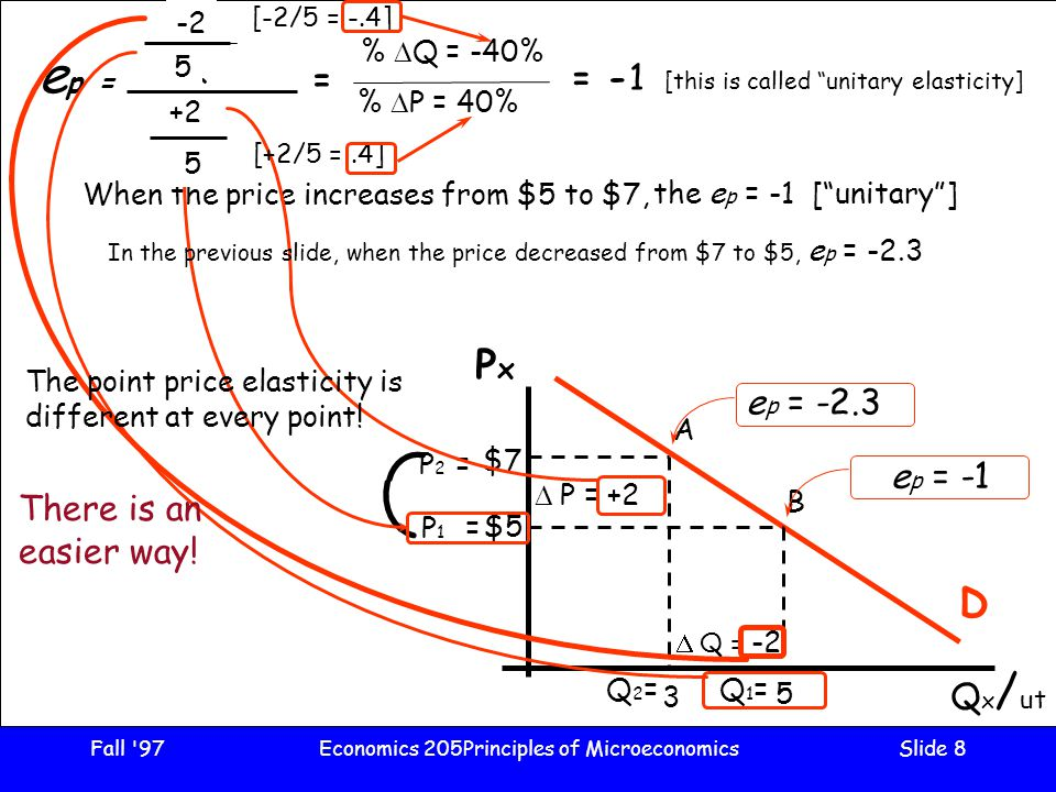 Fall 97Economics 205Principles of MicroeconomicsSlide 8 3 PxPx Q x / ut D $5 B 5 $7 A  Q Q1Q1  P P1P1 ep =ep = When the price increases from $5 to $7, P 1 = P2 =P2 =  PP = +2 +2 5 Q1=Q1= Q2=Q2=  QQ = -2 -2 5 [-2/5 = -.4] [+2/5 =.4] = %  Q = -40% %  P = 40% = -1 [this is called unitary elasticity] the ep ep = [ unitary ] e p = -1 In the previous slide, when the price decreased from $7 to $5, e p = -2.3 e p = -2.3 The point price elasticity is different at every point.