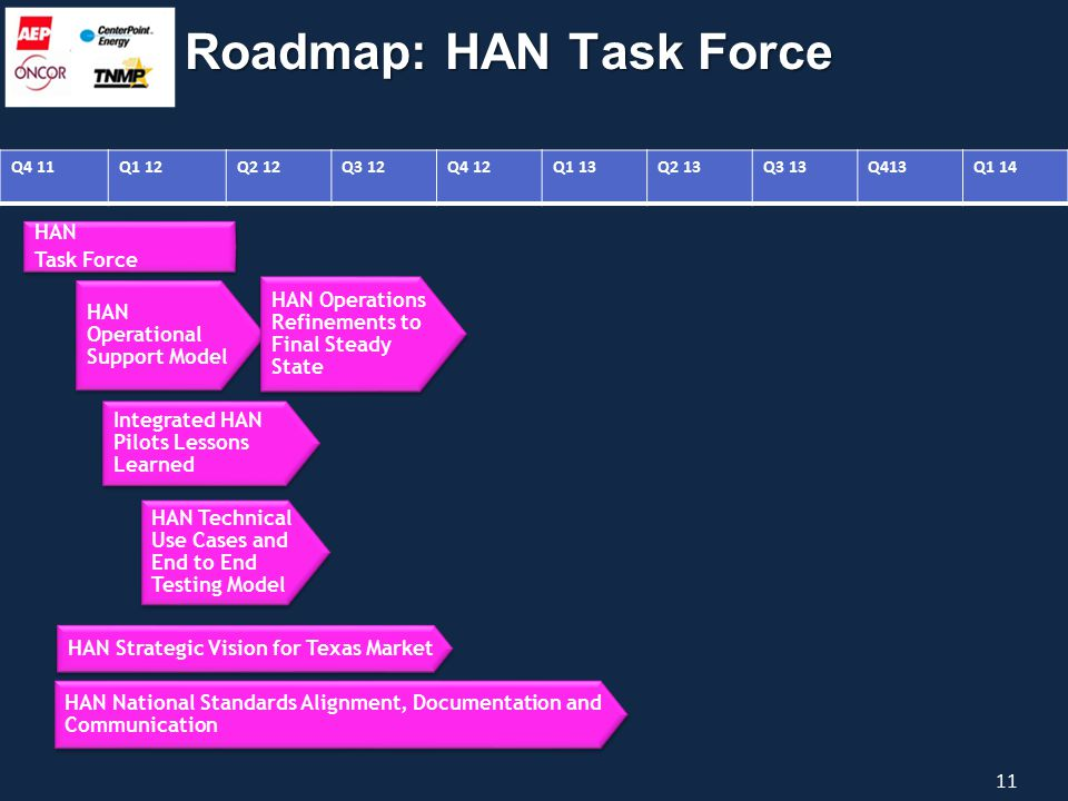 Q4 11Q1 12Q2 12Q3 12Q4 12Q1 13Q2 13Q3 13Q413Q1 14 HAN Task Force HAN Task Force 11 Roadmap: HAN Task Force HAN Operational Support Model HAN Operations Refinements to Final Steady State Integrated HAN Pilots Lessons Learned HAN Technical Use Cases and End to End Testing Model HAN National Standards Alignment, Documentation and Communication HAN Strategic Vision for Texas Market