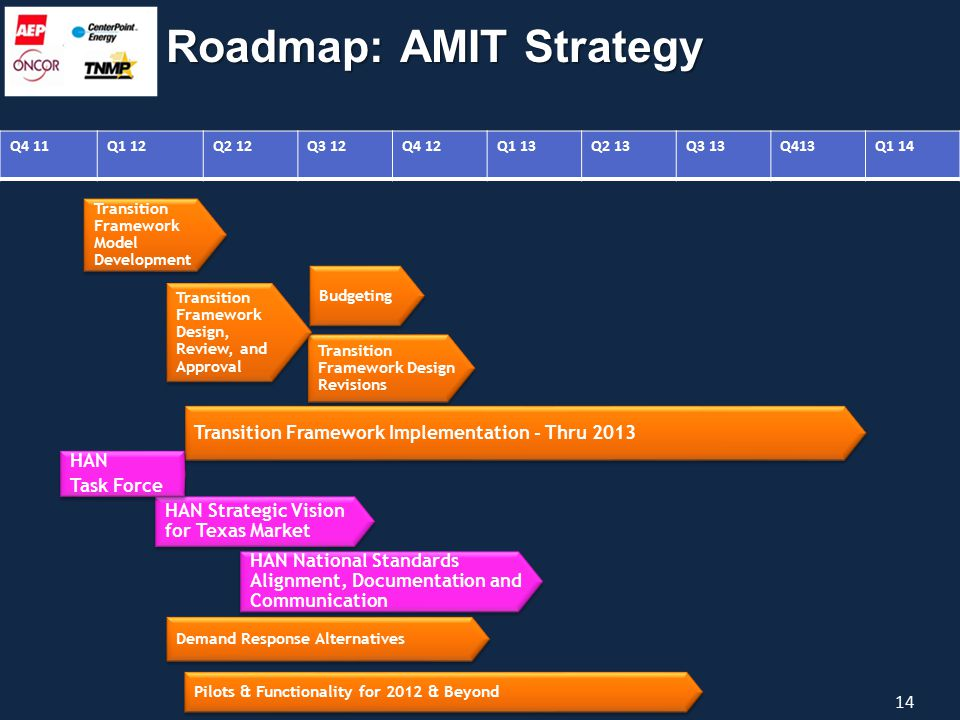 Budgeting Transition Framework Design Revisions Transition Framework Implementation - Thru 2013 Q4 11Q1 12Q2 12Q3 12Q4 12Q1 13Q2 13Q3 13Q413Q1 14 Demand Response Alternatives 14 Roadmap: AMIT Strategy Transition Framework Design, Review, and Approval Transition Framework Model Development HAN National Standards Alignment, Documentation and Communication HAN Strategic Vision for Texas Market Pilots & Functionality for 2012 & Beyond HAN Task Force HAN Task Force