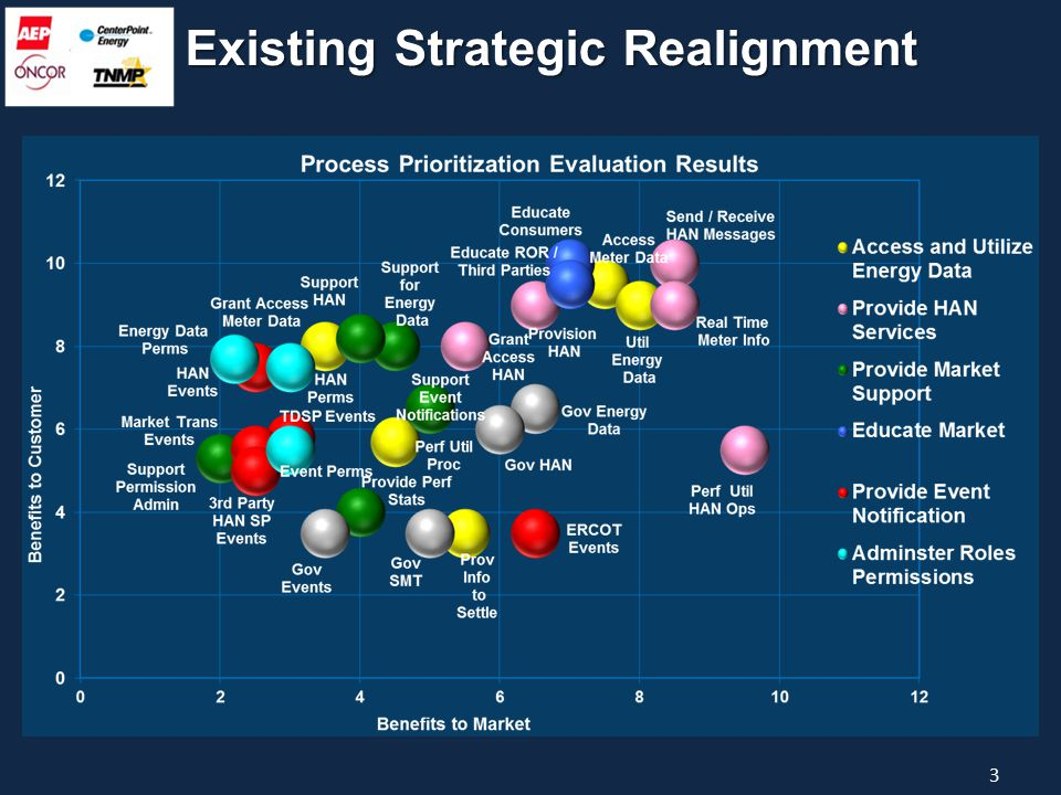 Existing Strategic Realignment 3