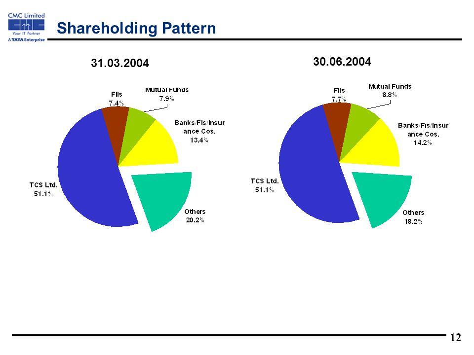 12 Shareholding Pattern 31.03.2004 30.06.2004