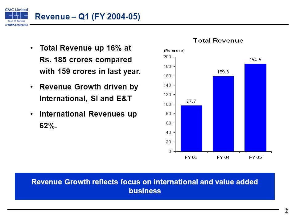 2 Total Revenue up 16% at Rs. 185 crores compared with 159 crores in last year.