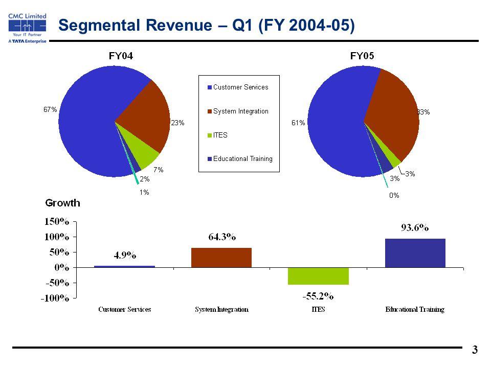 3 Segmental Revenue – Q1 (FY 2004-05)