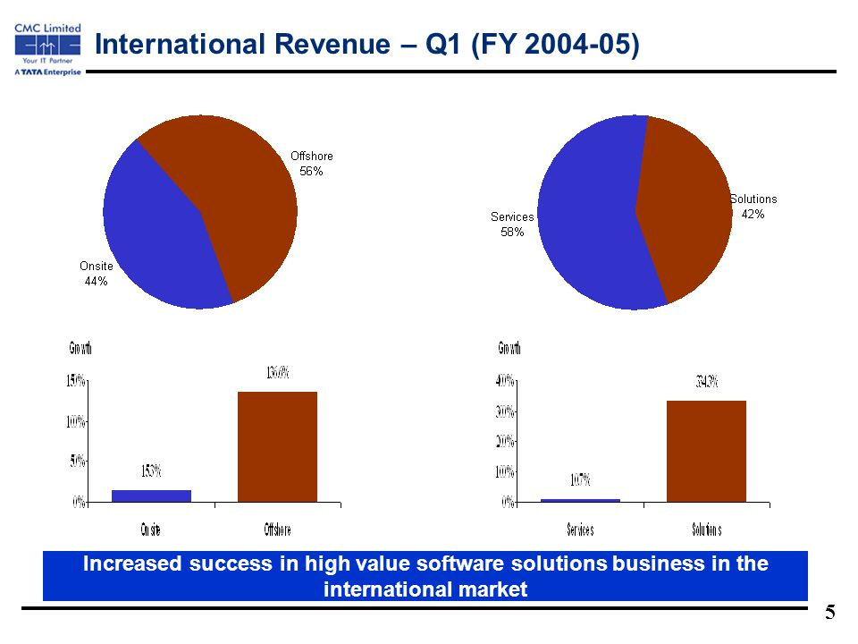 5 International Revenue – Q1 (FY 2004-05) Increased success in high value software solutions business in the international market