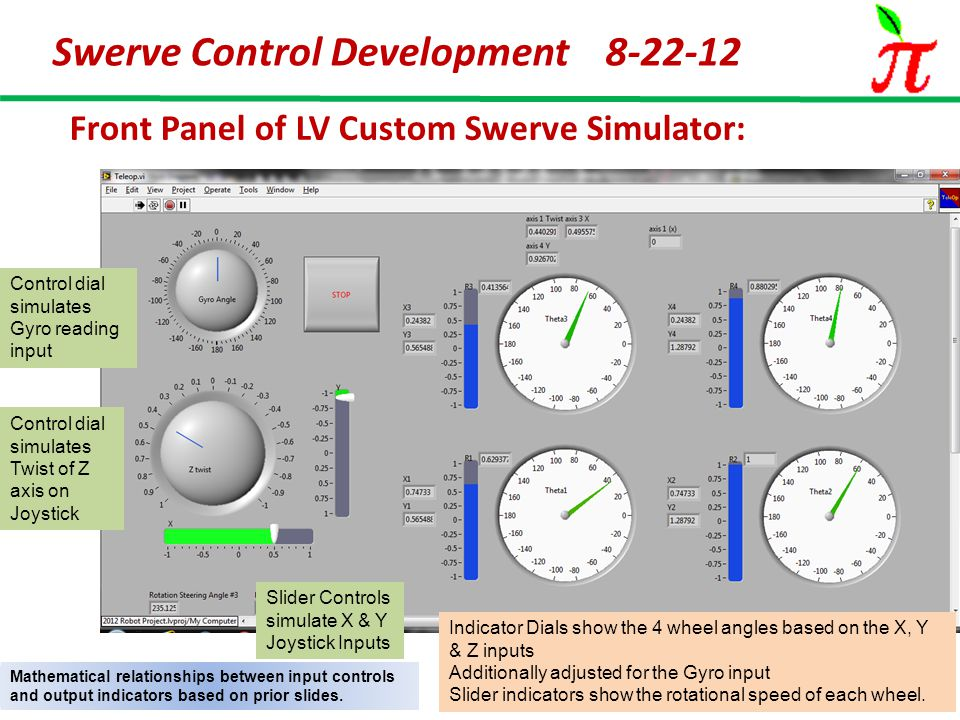 Swerve Control Development 8-22-12 Front Panel of LV Custom Swerve Simulator: Control dial simulates Gyro reading input Control dial simulates Twist of Z axis on Joystick Slider Controls simulate X & Y Joystick Inputs Indicator Dials show the 4 wheel angles based on the X, Y & Z inputs Additionally adjusted for the Gyro input Slider indicators show the rotational speed of each wheel.