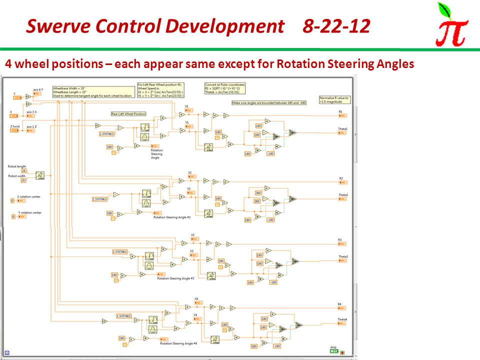 Swerve Control Development 8-22-12 4 wheel positions – each appear same except for Rotation Steering Angles