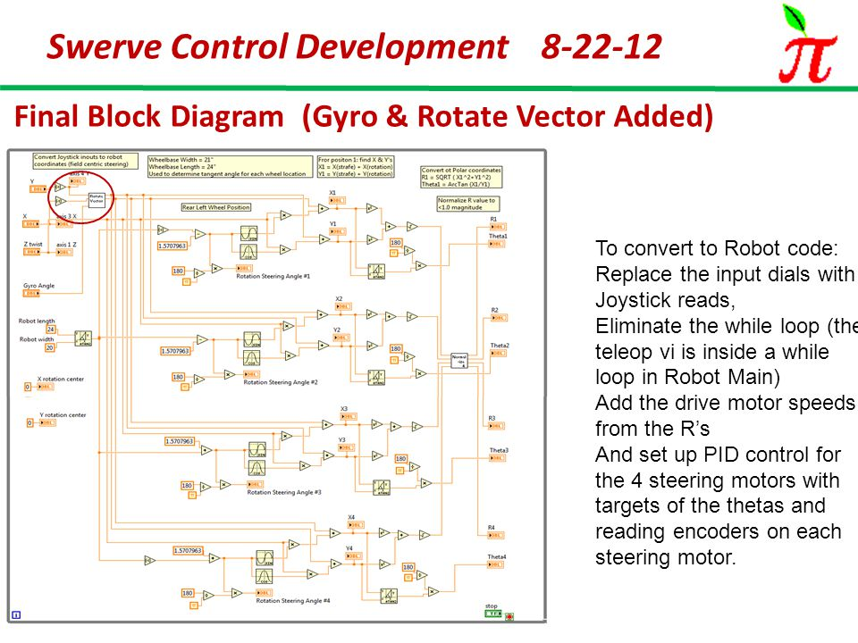 Swerve Control Development 8-22-12 Final Block Diagram (Gyro & Rotate Vector Added) To convert to Robot code: Replace the input dials with Joystick reads, Eliminate the while loop (the teleop vi is inside a while loop in Robot Main) Add the drive motor speeds from the R's And set up PID control for the 4 steering motors with targets of the thetas and reading encoders on each steering motor.