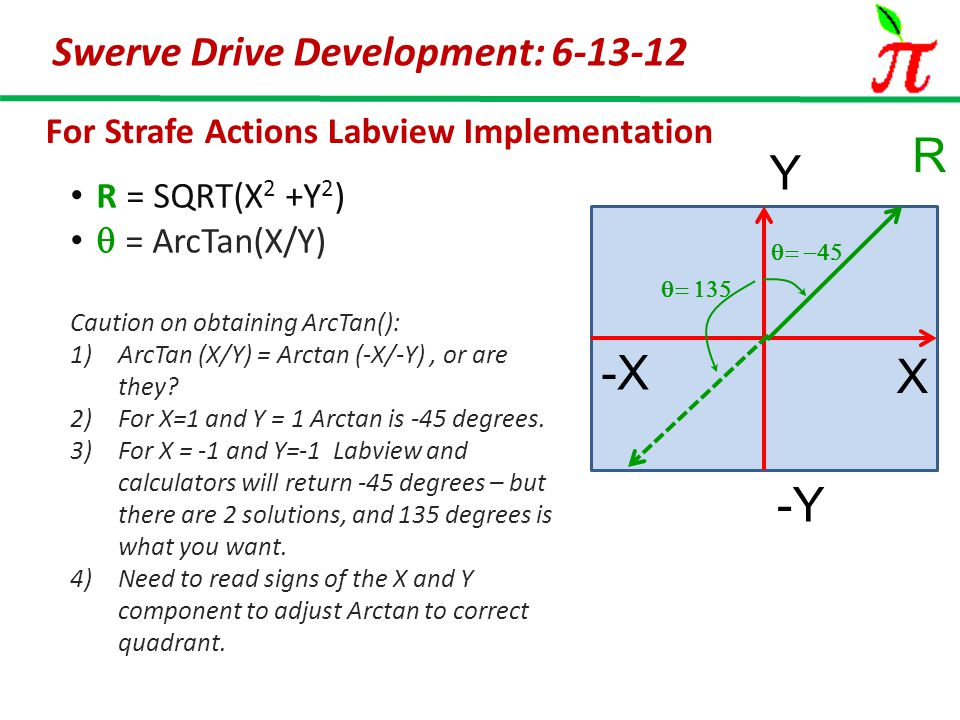 Swerve Drive Development: 6-13-12 For Strafe Actions Labview Implementation R = SQRT(X 2 +Y 2 )  = ArcTan(X/Y) Caution on obtaining ArcTan(): 1)ArcTan (X/Y) = Arctan (-X/-Y), or are they.
