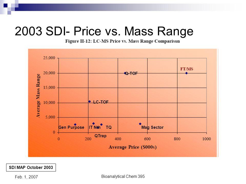Bioanalytical Chem 395 Feb. 1, 2007 2003 SDI- Price vs. Resolution SDI MAP October 2003