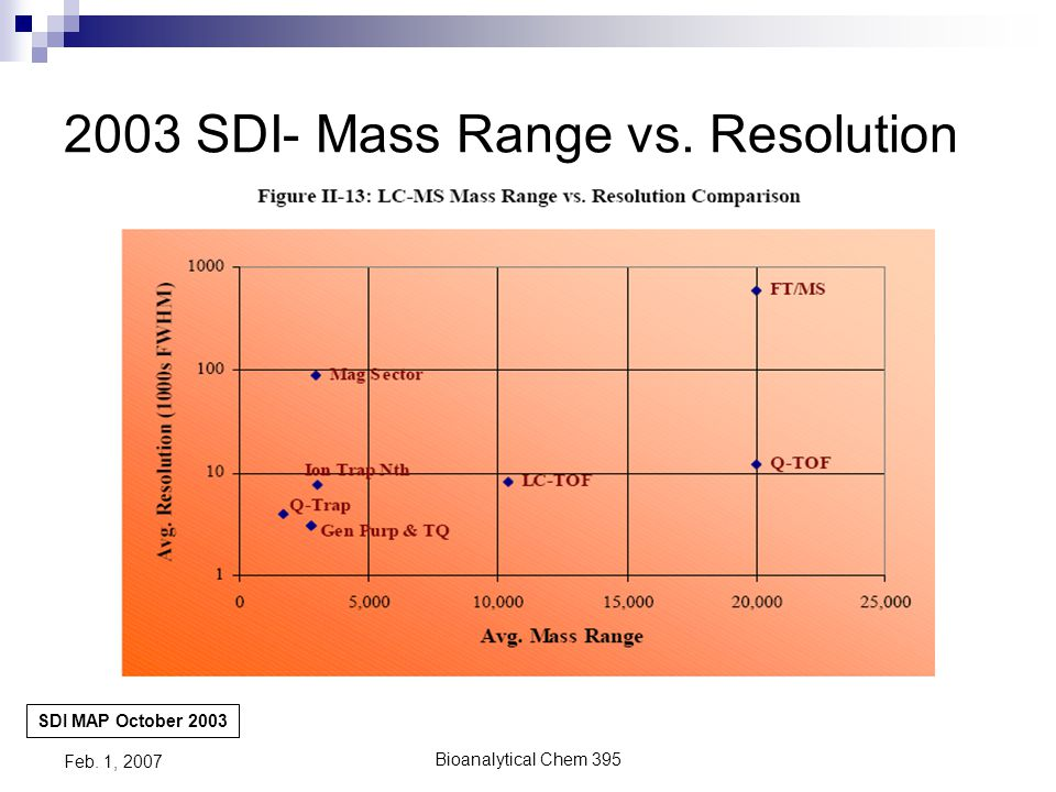 Bioanalytical Chem 395 Feb. 1, 2007 2003 SDI- Price vs.