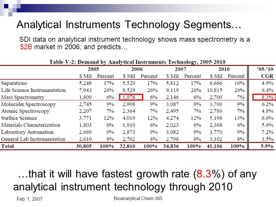 Bioanalytical Chem 395 Feb.1, 2007 SELDI MS (Surface Enhanced Laser Desorption/Ionization) 4.