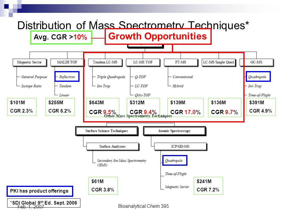 Bioanalytical Chem 395 Feb.1, 2007 2003 SDI- Price vs.