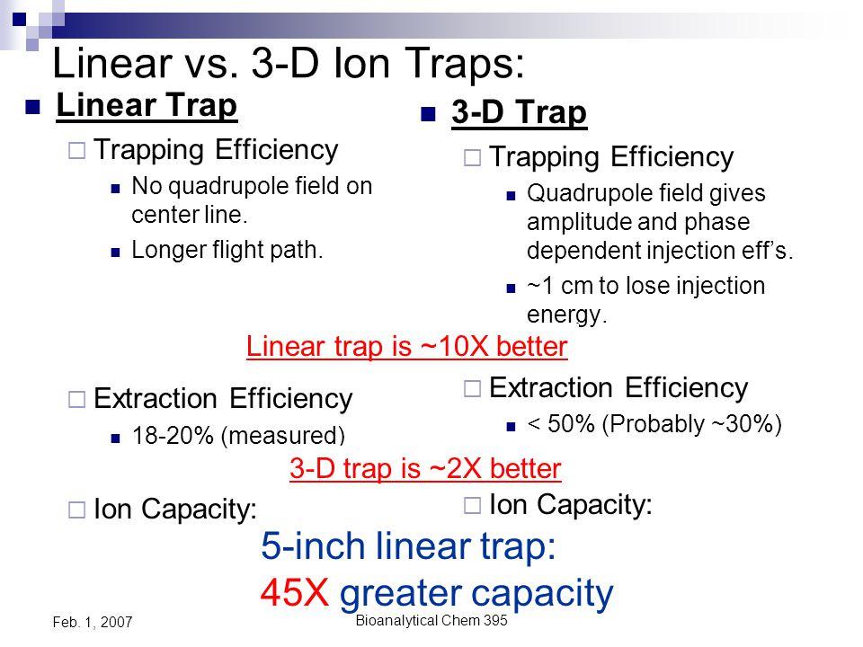 Bioanalytical Chem 395 Feb. 1, 2007 Run Thermo 2D Ion Trap Simulation…