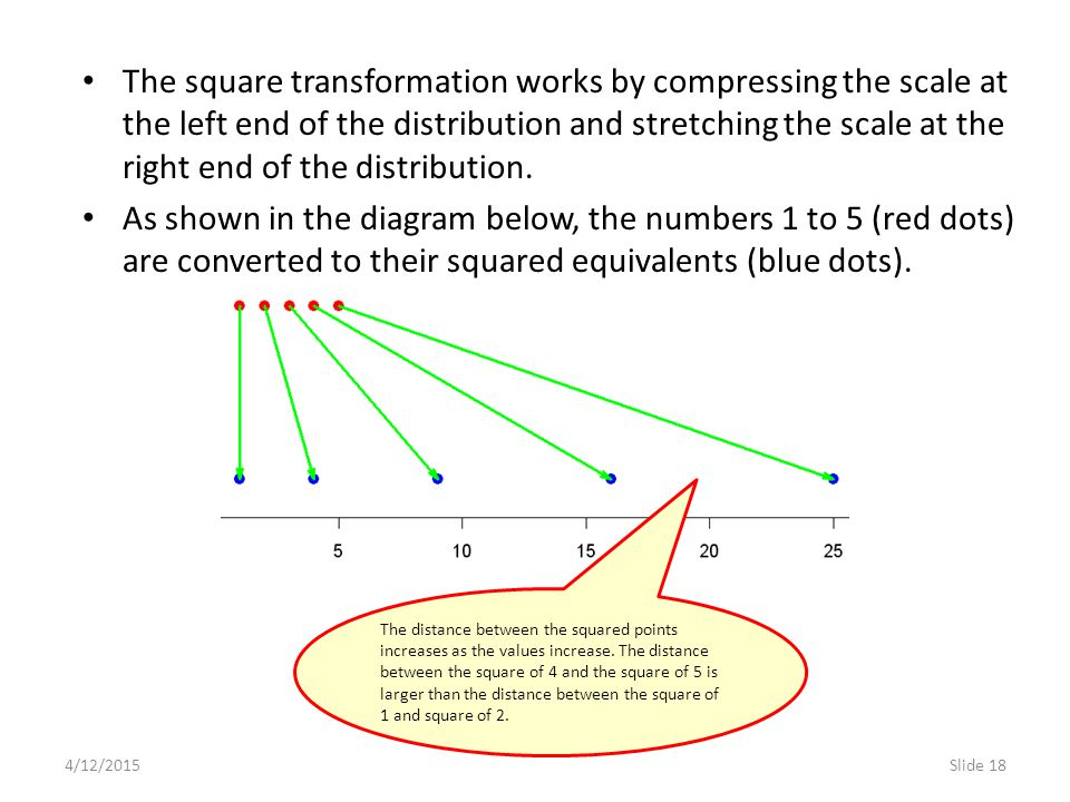 4/12/2015Slide 18 The square transformation works by compressing the scale at the left end of the distribution and stretching the scale at the right end of the distribution.