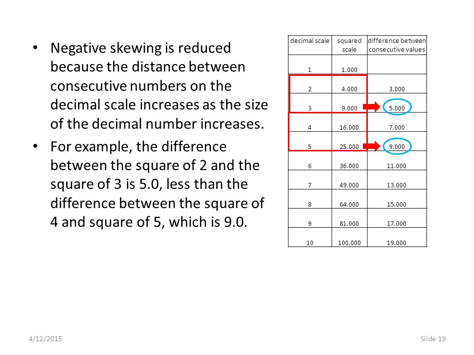 4/12/2015Slide 19 Negative skewing is reduced because the distance between consecutive numbers on the decimal scale increases as the size of the decimal number increases.