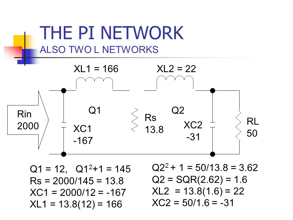 THE PI NETWORK ALSO TWO L NETWORKS RL 50 Q1Q2 Rin 2000 Rs 13.8 Q1 = 12, Q1 2 +1 = 145 Rs = 2000/145 = 13.8 XC1 = 2000/12 = -167 XL1 = 13.8(12) = 166 X
