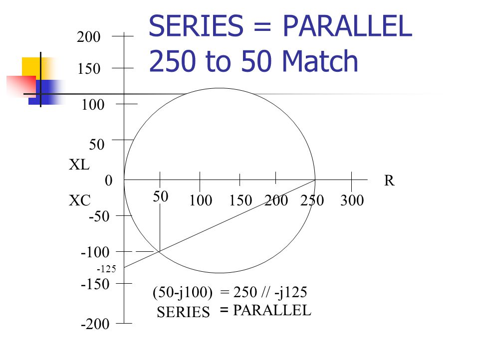 50 100 200 0 -50 50 100150200250300 R XC XL -125 = 250 // -j125 (50-j100) -100 -150 -200 150 SERIES = PARALLEL 250 to 50 Match SERIES = PARALLEL