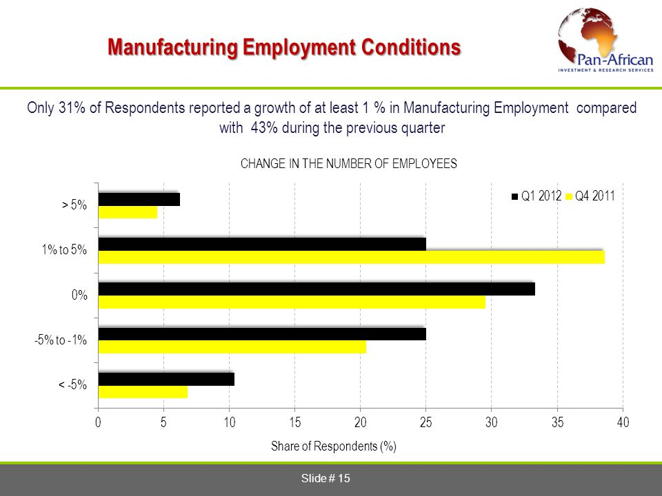 Slide # 15 Manufacturing Employment Conditions Only 31% of Respondents reported a growth of at least 1 % in Manufacturing Employment compared with 43% during the previous quarter