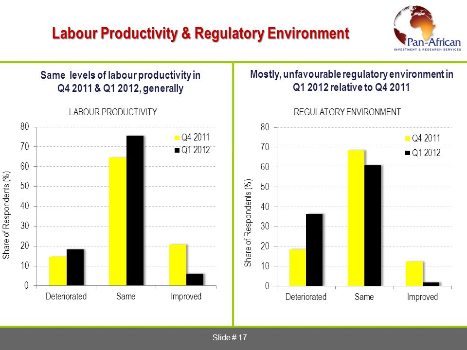 Slide # 17 Labour Productivity & Regulatory Environment Same levels of labour productivity in Q4 2011 & Q1 2012, generally Mostly, unfavourable regulatory environment in Q1 2012 relative to Q4 2011