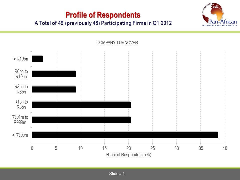 Slide # 4 Profile of Respondents Profile of Respondents A Total of 49 (previously 48) Participating Firms in Q1 2012