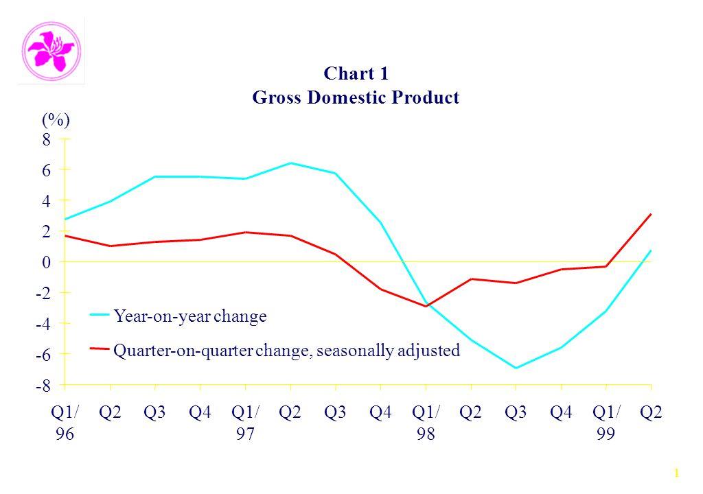 1 Chart 1 Gross Domestic Product -8 -6 -4 -2 0 2 4 6 8 Q1/ 96 Q2Q3Q4Q1/ 97 Q2Q3Q4Q1/ 98 Q2Q3Q4Q1/ 99 Q2 (%) Year-on-year change Quarter-on-quarter change, seasonally adjusted