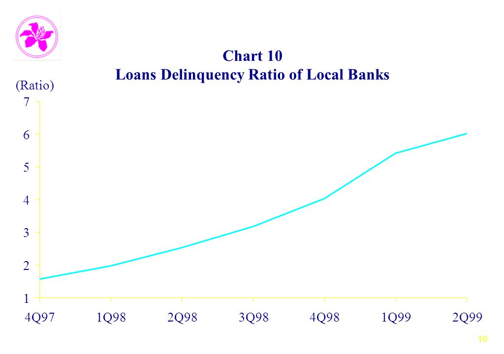 10 Chart 10 Loans Delinquency Ratio of Local Banks 1 2 3 4 5 6 7 4Q971Q982Q983Q984Q981Q992Q99 (Ratio)