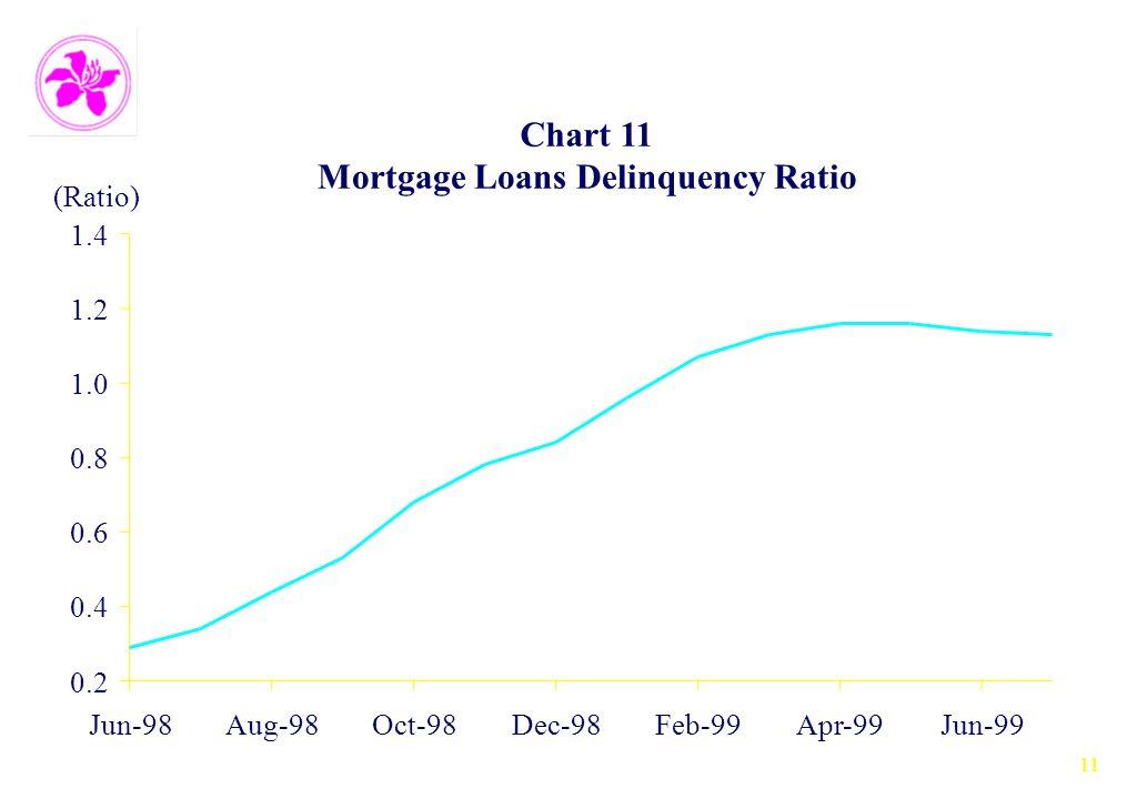 11 Chart 11 Mortgage Loans Delinquency Ratio 0.2 0.4 0.6 0.8 1.0 1.2 1.4 Jun-98Aug-98Oct-98Dec-98Feb-99Apr-99Jun-99 (Ratio)