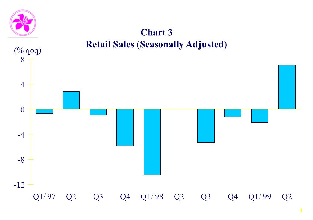 3 Chart 3 Retail Sales (Seasonally Adjusted) -12 -8 -4 0 4 8 Q1/ 97Q2Q3Q4Q1/ 98Q2Q3Q4Q1/ 99Q2 (% qoq)