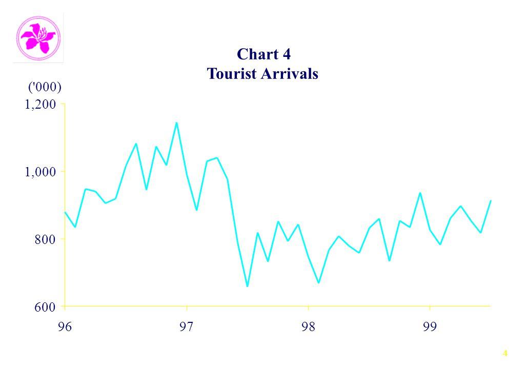 4 Chart 4 Tourist Arrivals 600 800 1,000 1,200 96979899 ( 000)