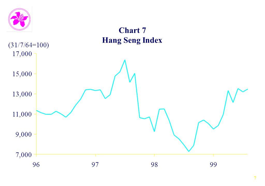 7 Chart 7 Hang Seng Index 7,000 9,000 11,000 13,000 15,000 17,000 96979899 (31/7/64=100)