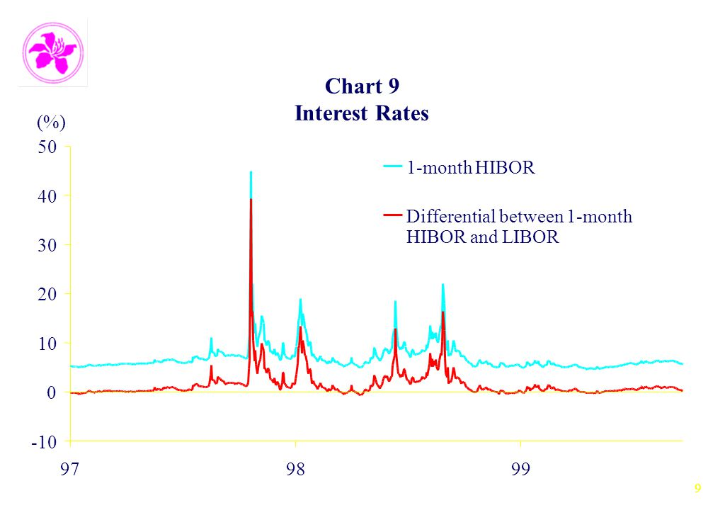 9 Chart 9 Interest Rates -10 0 10 20 30 40 50 979899 (%) 1-month HIBOR Differential between 1-month HIBOR and LIBOR