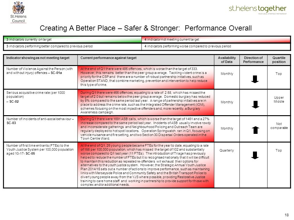 18 Creating A Better Place – Safer & Stronger: Performance Overall 3 indicators currently on target4 indicator not meeting current target 3 indicators