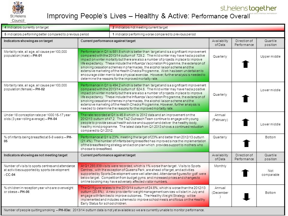 7 Improving People's Lives – Healthy & Active: Performance Overall 4 indicators currently on target2 indicators not meeting current target 5 indicator