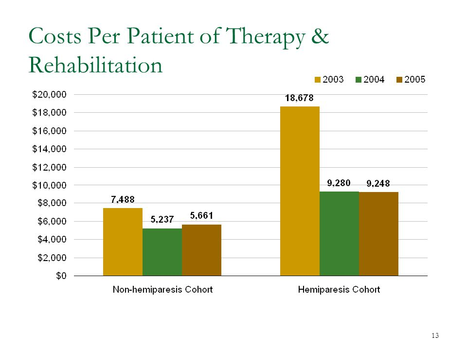 14 Costs of Therapy & Rehabilitation by Claim Type OVERALL STROKE PATIENTS