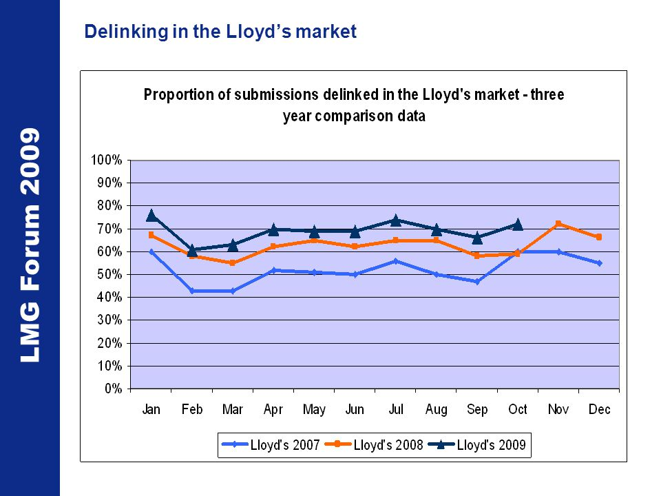 LMG Forum 2009 Delinking in the Lloyd's market